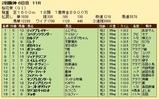 第27S:04月2週 桜花賞 成績