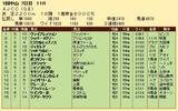 第27S:01月4週 AJCC 成績