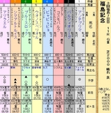 第21S:11月3週 福島記念