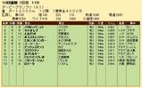 第31S:09月3週 ダービーGP 成績