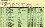 第30S:03月1週 阪急杯 成績