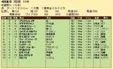 第30S:11月1週 武蔵野S 成績