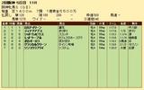 第25S:04月2週 阪神牝馬S 成績