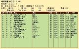 第35S:10月4週 菊花賞 成績
