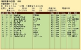 第31S:05月2週 京都新聞杯 成績