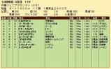 第28S:11月3週 兵庫ジュニアグランプリ 成績