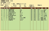 第30S:09月5週 神戸新聞杯 成績