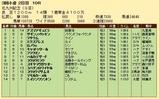 第35S:08月3週 北九州記念 成績