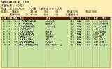 第26S:02月1週 京都牝馬S 成績