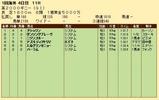 第30S:05月1週 英2000G 成績