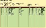 第17S:11月2週 ファンタジーS 成績