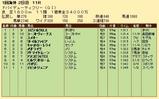 第29S:03月5週 ドバイDF 成績