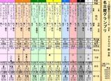 第24S:12月4週 名古屋グランプリ