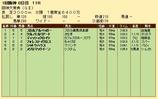 第27S:03月4週 阪神大賞典 成績