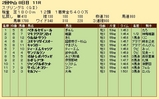 第26S:03月4週 スプリングS 成績