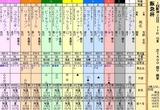 第20S:03月1週 阪急杯