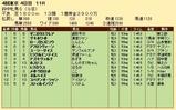 第35S:10月3週 府中牝馬S 成績