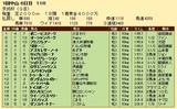 第25S:01月3週 京成杯 成績