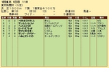 第32S:02月1週 東京新聞杯 成績