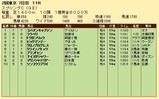 第21S:05月3週 スプリングC 成績