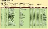 第30S:12月1週 クイーン賞 成績