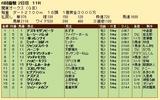 第20S:05月4週 関東オークス 成績
