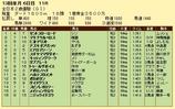 第18S:12月4週 全日本2歳優駿 成績