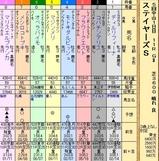 第33S:12月2週 ステイヤーズS