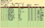 第23S:03月3週 中山牝馬S 成績