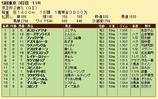 第29S:11月3週 京王杯2歳S 成績