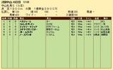 第21S:03月3週 中山牝馬S 成績