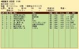 第25S:10月2週 毎日王冠 成績