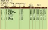 第26S:09月3週 ヴェルメイユ賞 成績
