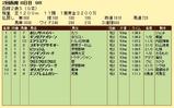 第19S:08月2週 函館2歳S 成績