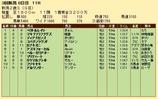 第28S:09月2週 新潟2歳S 成績