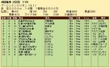 第31S:08月3週 アーリントンミリオン 成績