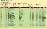 第34S:06月4週 帝王賞 成績