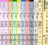 第21S:04月4週 福島牝馬S