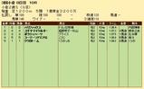 第20S:09月2週 小倉2歳S 成績