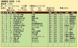 第22S:03月2週 黒船賞 成績
