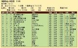 第32S:04月3週 皐月賞 成績