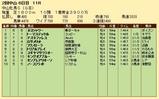 第22S:03月3週 中山牝馬S 成績