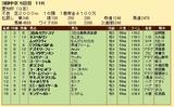 第27S:12月4週 愛知杯 成績