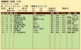 第24S:08月3週 クラスターC 成績