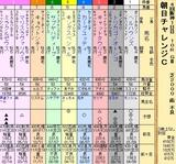 第34S:09月3週 朝日CC