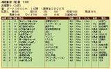 第20S:11月1週 武蔵野S 成績