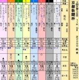 第24S:05月2週 京都新聞杯