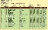 第19S:04月1週 産経大阪杯 成績