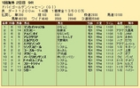 第29S:03月5週 ドバイGS 成績