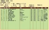第31S:02月1週 東京新聞杯 成績